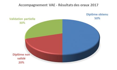 Résultats VAE 2017
