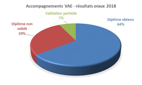 Résultats VAE 2018
