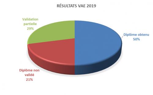 résultats 2019